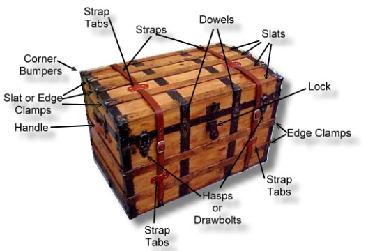 Common names for antique trunk parts